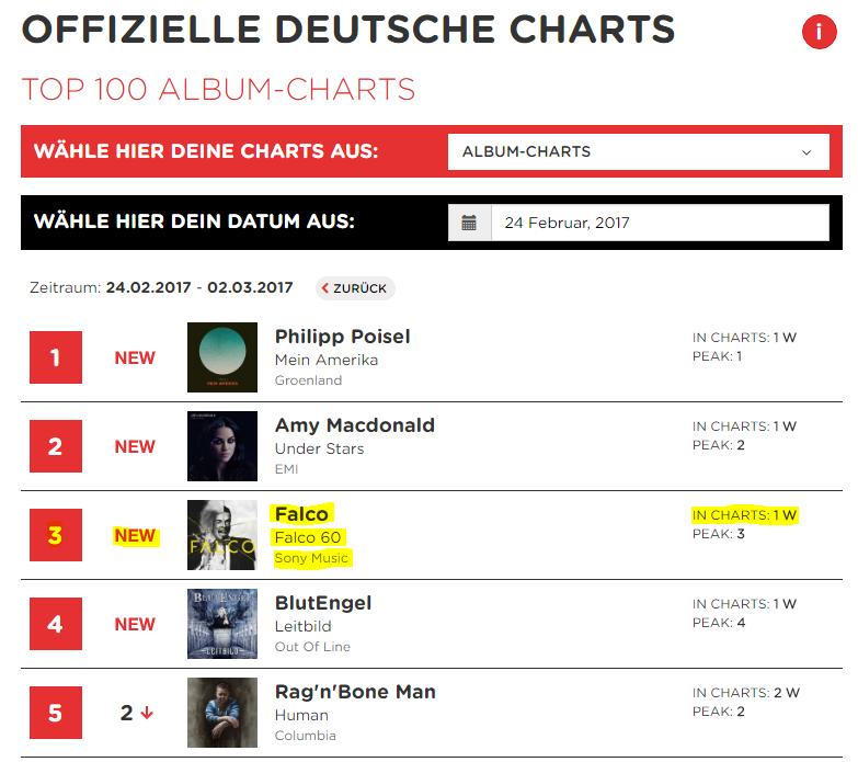 Deutschland Charts